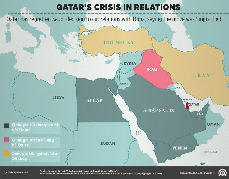 Qatar crisis 2017