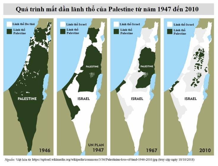 Palestine loss of land